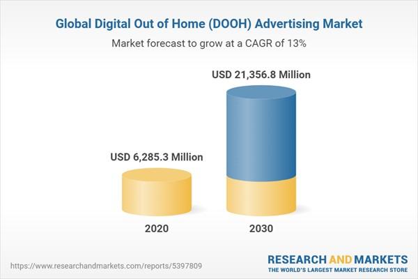 quảng cáo DOOH tăng trưởng